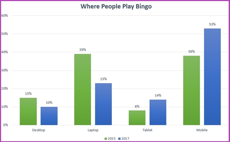 Online Bingo Player Statistics